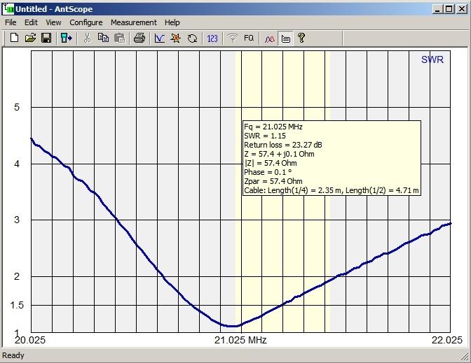"15 Meter CW 21025 kHz 180 Mode (Driven = 250.5"", Director = 266.6"")"