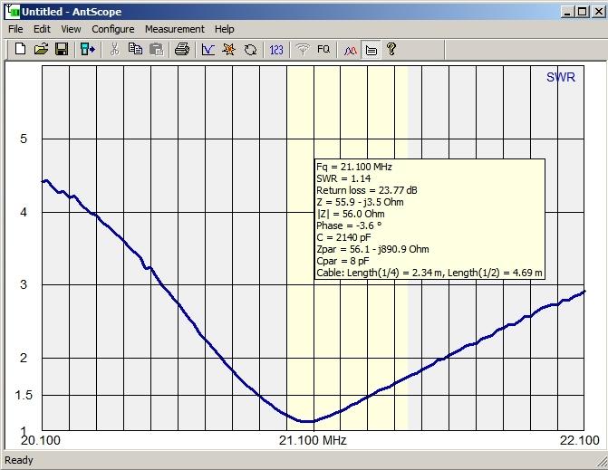 "15 Meter RTTY 21100 kHz 180 Mode (Driven = 249.3"", Director = 265.3"")"